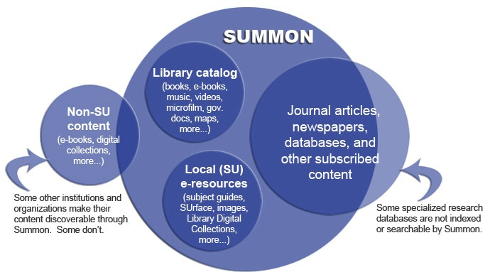 Diagram depicting Summon coverage of content from various sources.