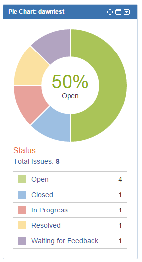 pie chart broken out by issue status