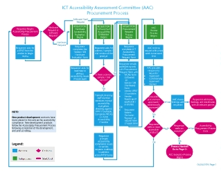 Process Diagram - Procurement of ICT Products and Services